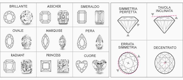 tagli diamanti